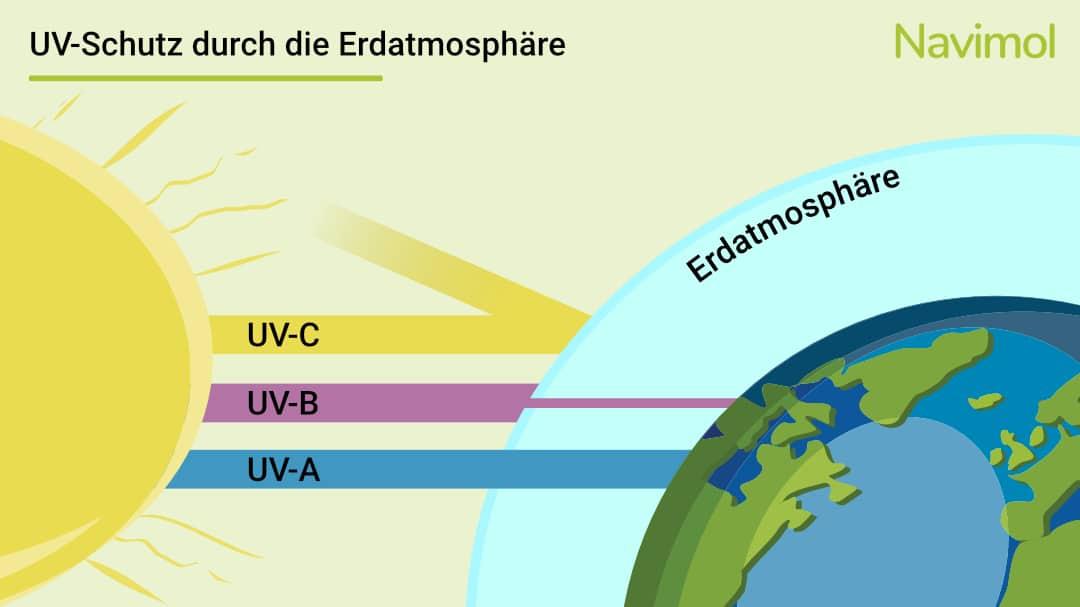 UV Schutz durch die Erdatmosphäre