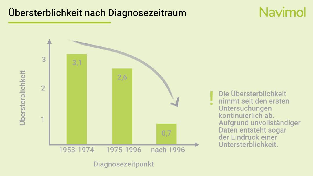 Übersterblichkeit nach Diagnosezeitraum