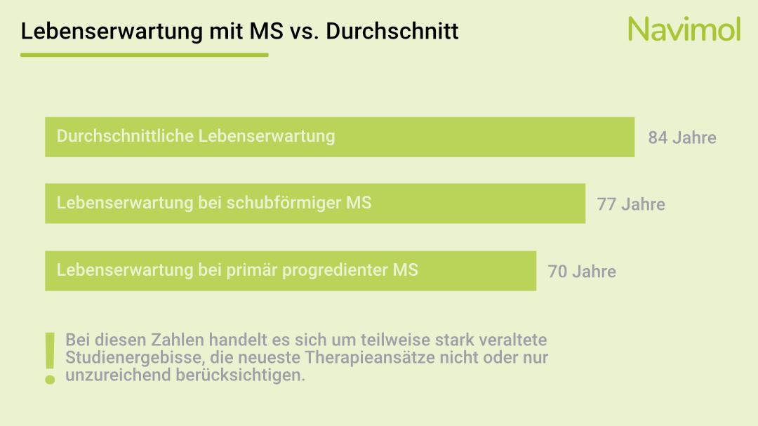 Lebenserwartung mit MS vs. Durchschnitt