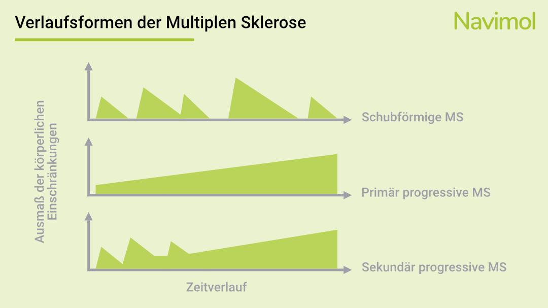 Verlaufsformen der Multiplen Sklerose
