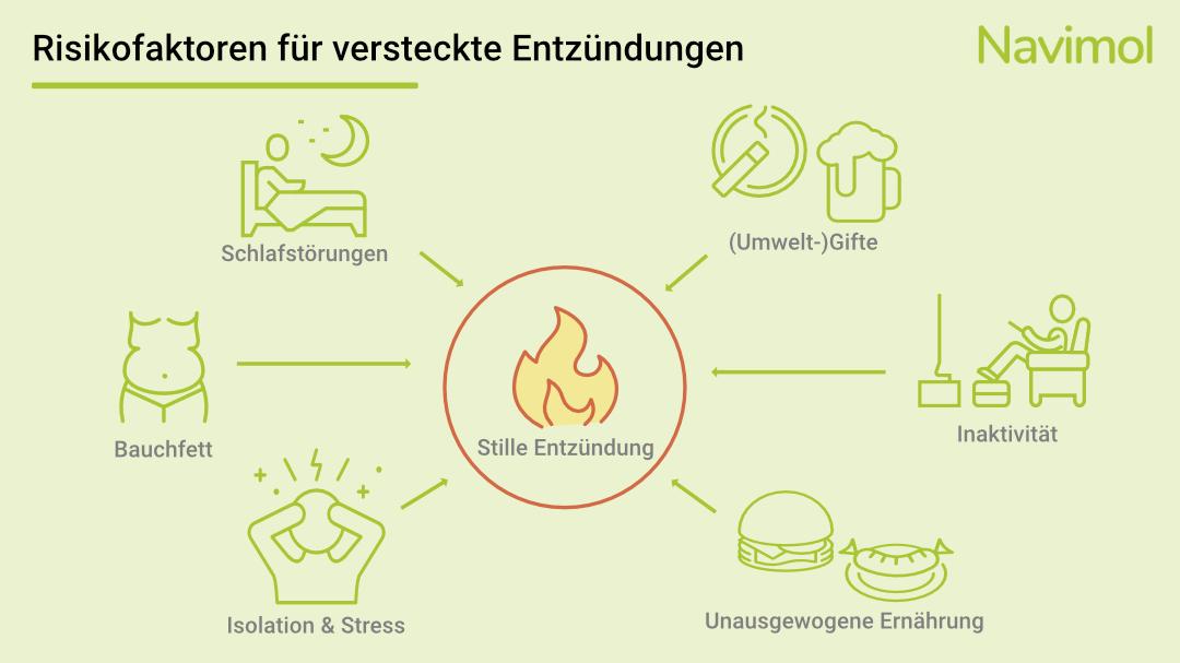 Verschiedene Risikofaktoren können die Entstehung einer stillen Entzündung begünstigen.